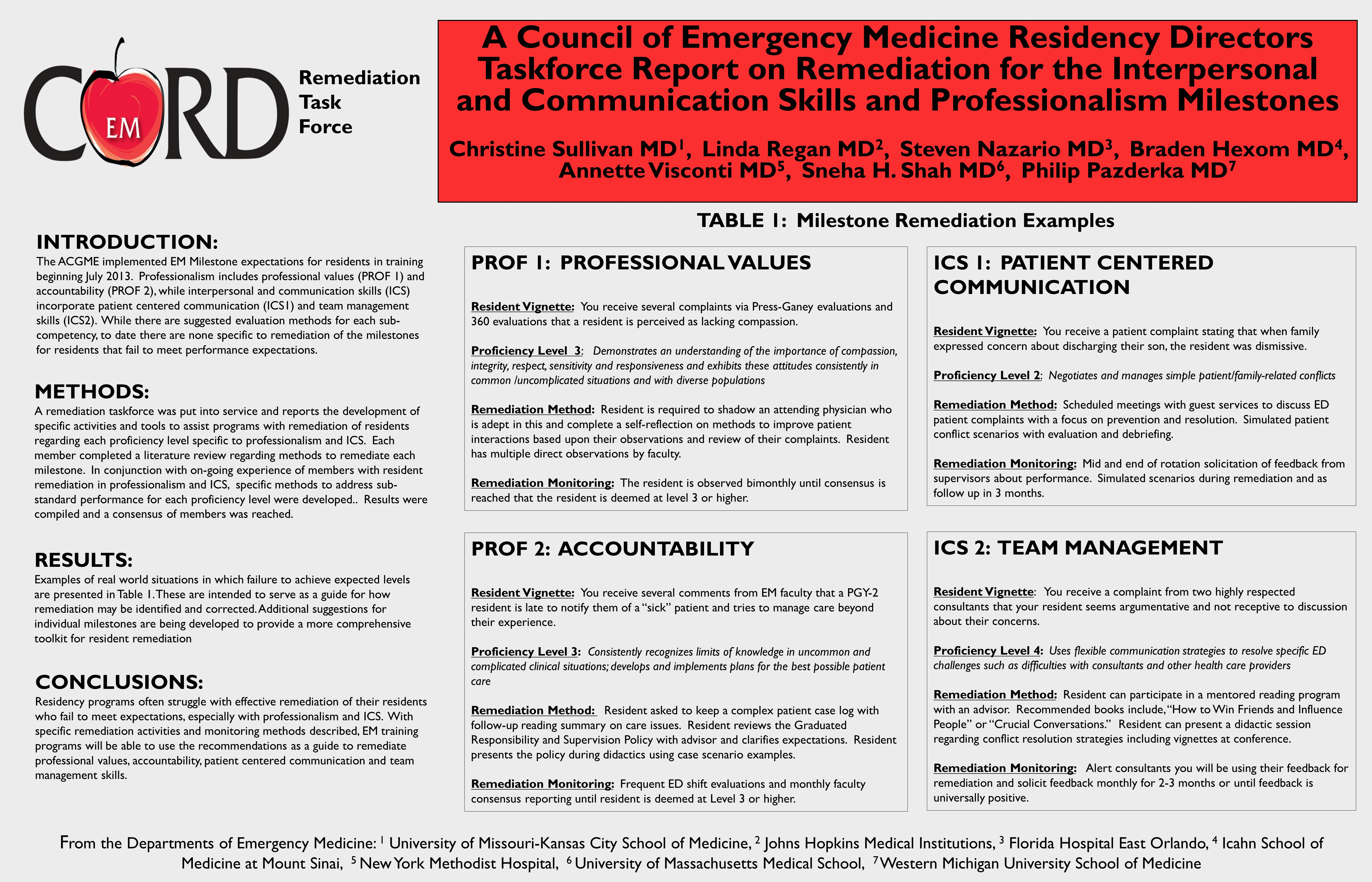 Professionalism - Council of Emergency Medicine Residency